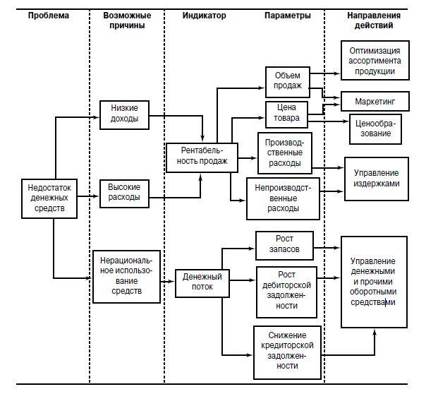 принятие управленческих решений