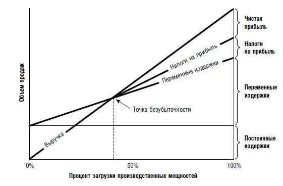 Упрощенный график