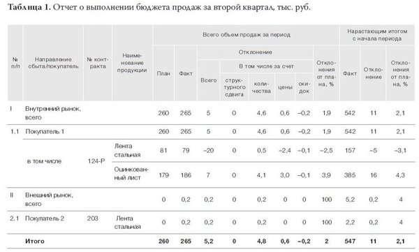Основные показатели применяемые при составлении бюджета продаж: