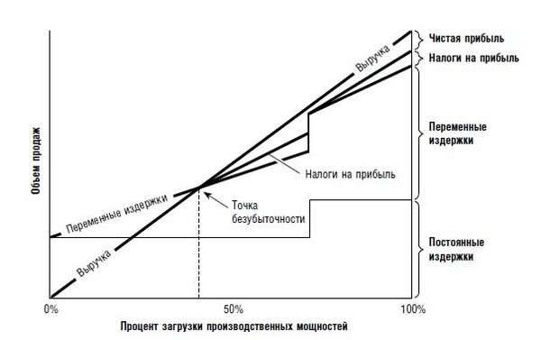 График безубыточности бизнес плана бизнес идея розлив воды