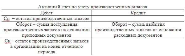 Учет материально производственных запасов Схема активного счета по учету производственных запасов