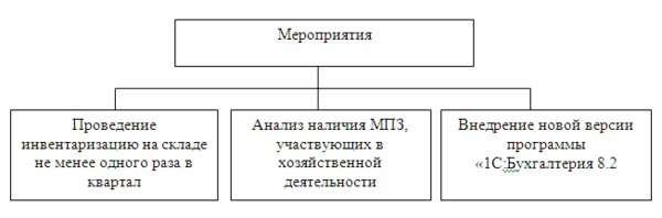 Учет материально производственных запасов Совершенствование организации бухгалтерского учета производственных запасов