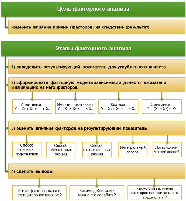 Методика факторного анализа решение задач понятие алгоритма решение задач