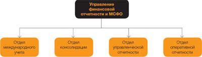 Структура организации x5 retail