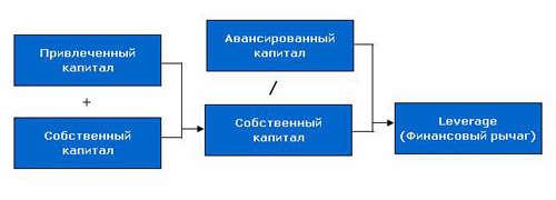 привлеченный капитал предприятий: