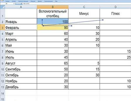 Сроки завершения отдельных этапов работ определяются планом - графиком работ.