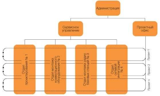 Как разработать систему внутреннего контроля