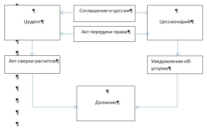 Договор цессии: образец заполнения