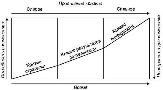 Выявление и оценка стратегических рисков компании
