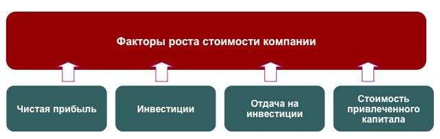 Стоимость капитала предприятия (wacc) - 15%