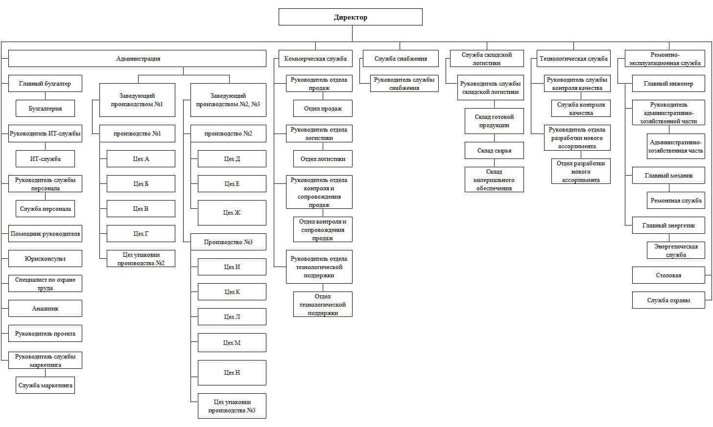 Организационно производственная структура предприятия схема фото 902