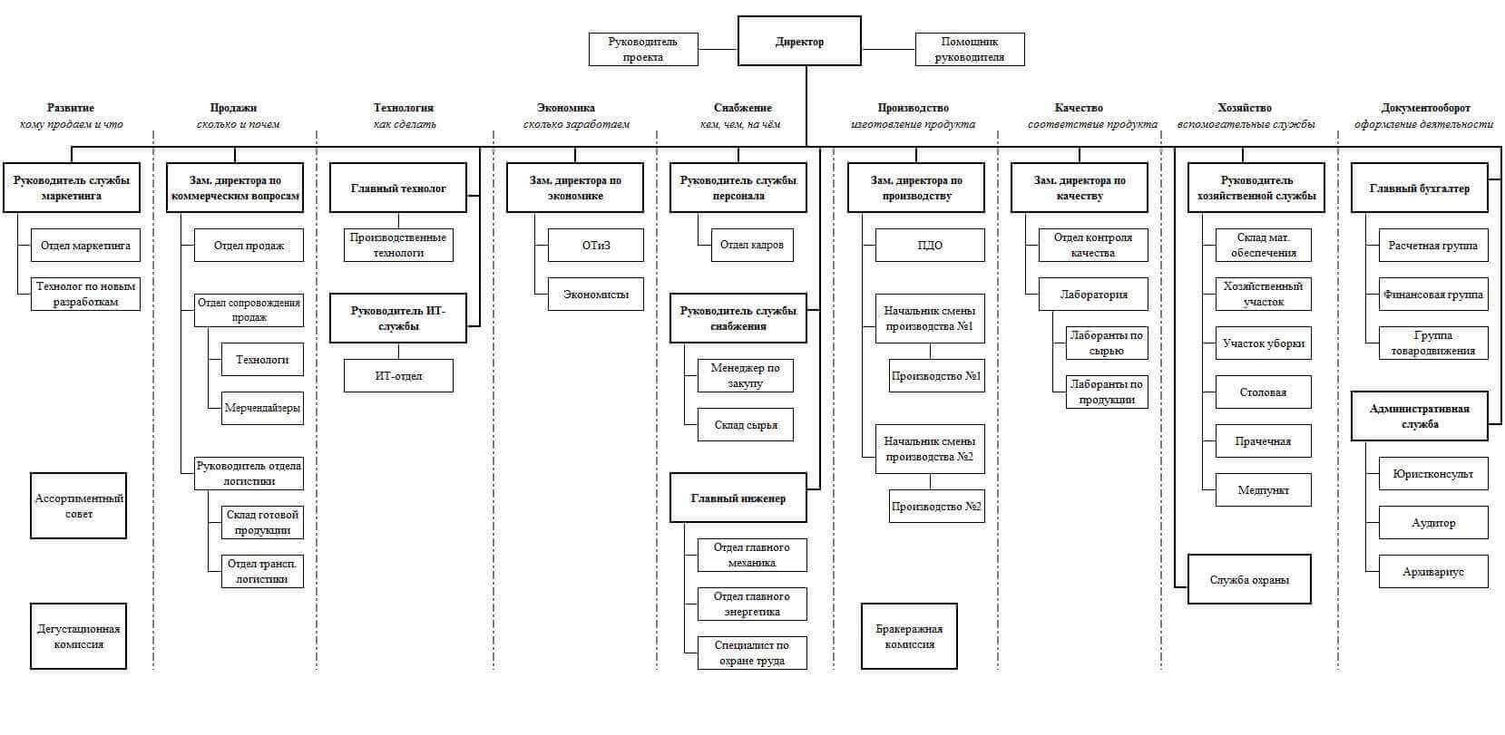 Структура подразделений предприятия схема фото 135