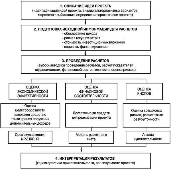 Описание общей схемы
