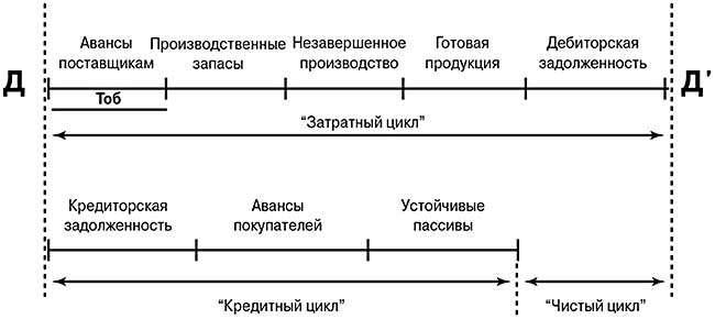 чистый оборотный капитал формула мсфо