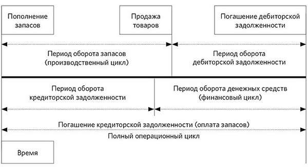 Управление дебиторской задолженностью Пример взаимосвязи и соотношения периодов в операционном цикле
