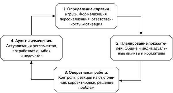 Управление дебиторской задолженностью Цикл управления коммерческой дебиторкой
