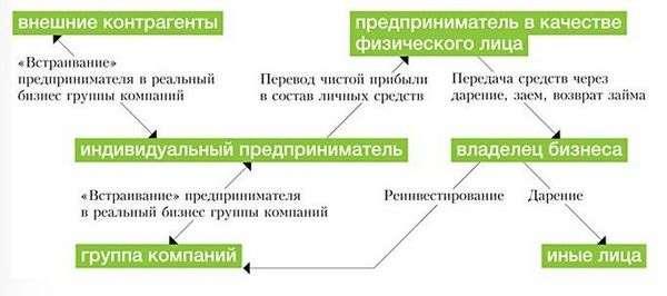Схема обналичивания денег через ИП