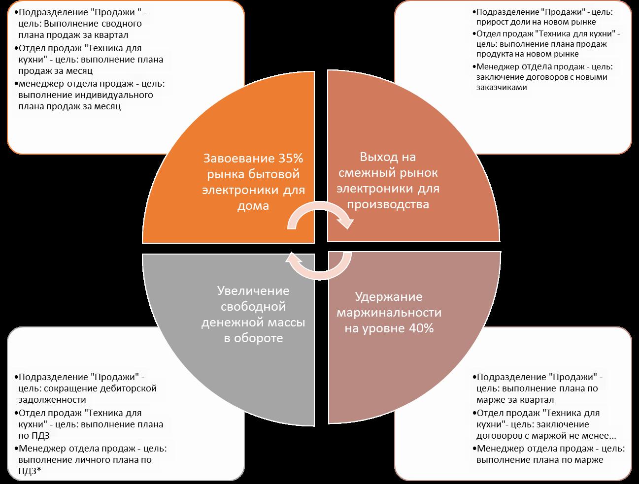 KPI для менеджера по продажам. Ключевые показатели эффективности ... 87ee0ab08ed