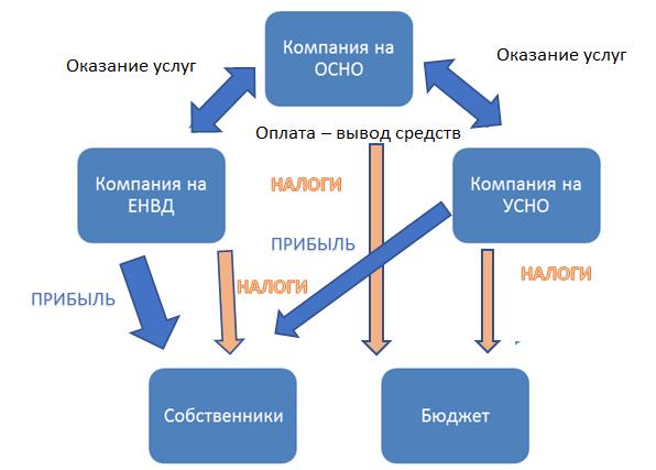 Способы оптимизации налог на прибыль ликвидация ооо регистрация фирм