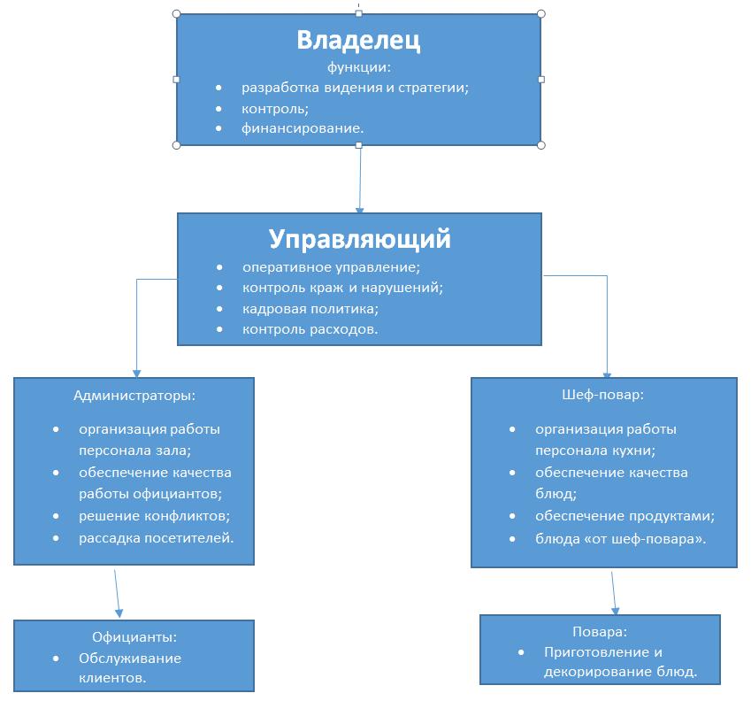 Бизнес план ресторану структура заказать бесплатно бизнес план