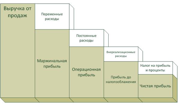 Решение задачи определить чистую прибыль решение творческих задач метода фокальных объектов