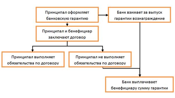Взять кредит под банковскую гарантию куда инвестировать калининград