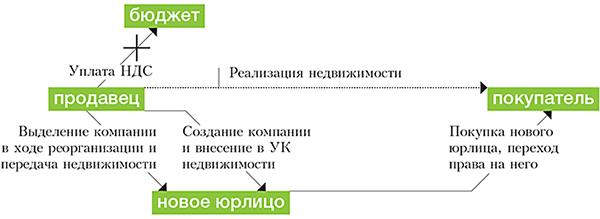 Оптимизация налогов по персоналу идеал регистрация ооо