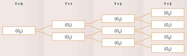Биномиальное дерево реальные опционы проигрывают forex