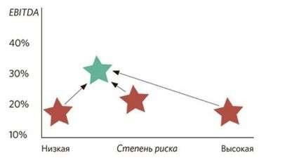 Карта рисков Составление карты рисков предприятия Пример графика Риск Доходность