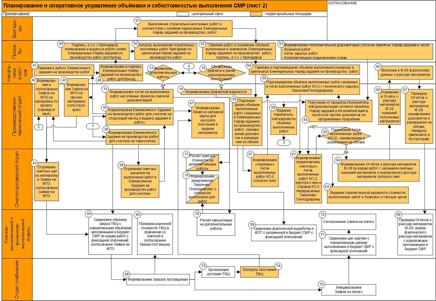 Девушка модель работы строительной организации история vogue