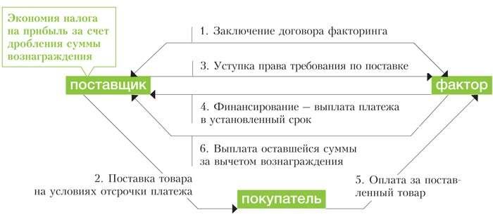 Налоговый кодекс рф факторинг