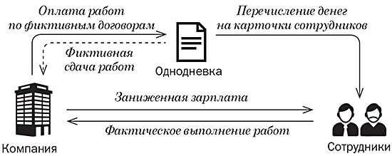 Схема работы однодневок