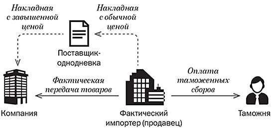 Схема неуплаты налогов
