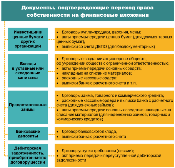 Финансовые вложения: приобретение, виды и учет