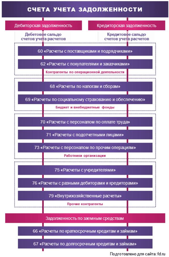Займы могут быть получены организацией следующими путями
