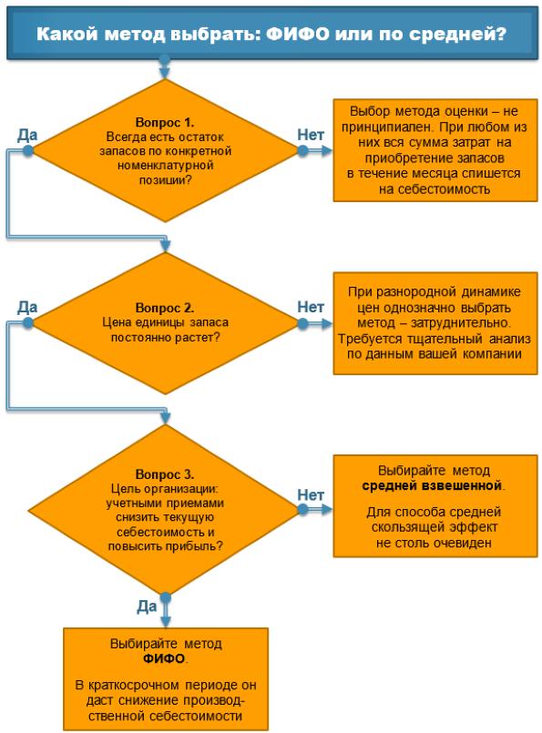 Пример решение задач методом фифо пример расчета задачи с решениями циклы паскаль 10 класс