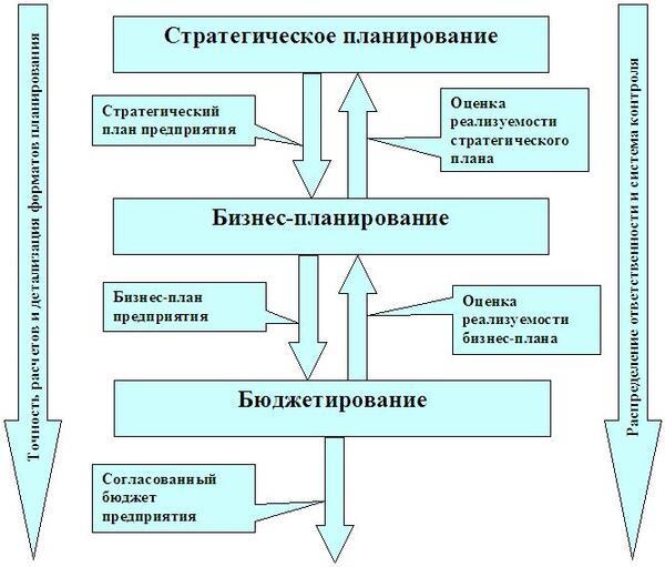 Стратегическое планирование решите задачу задачи о переливаниях решения