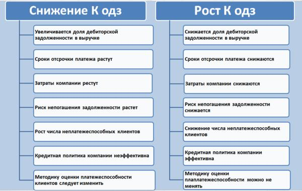 Решение задач на оборачиваемость активов кинематика задачи с решением в таблице