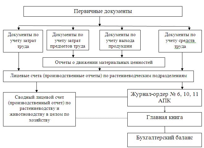 Схема учета производственных